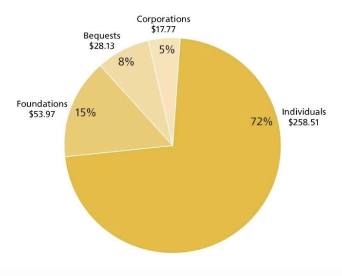 nonprofit grant funding pie chart