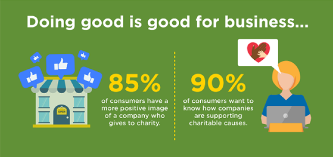 building your business with a charity aspect infographic