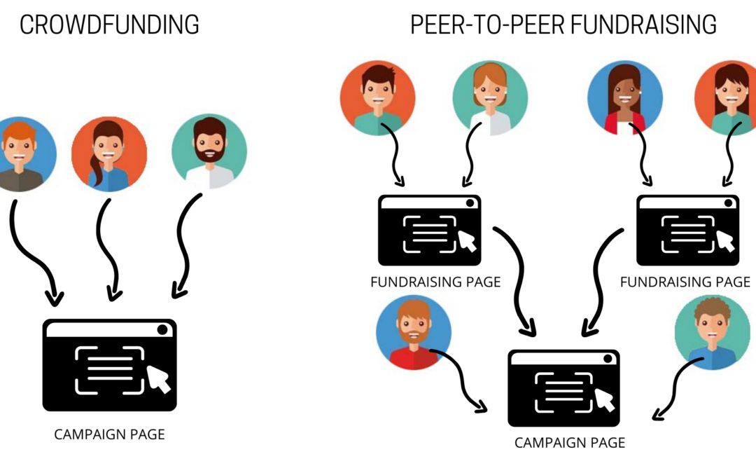 A Guide to Peer-to-Peer Fundraising